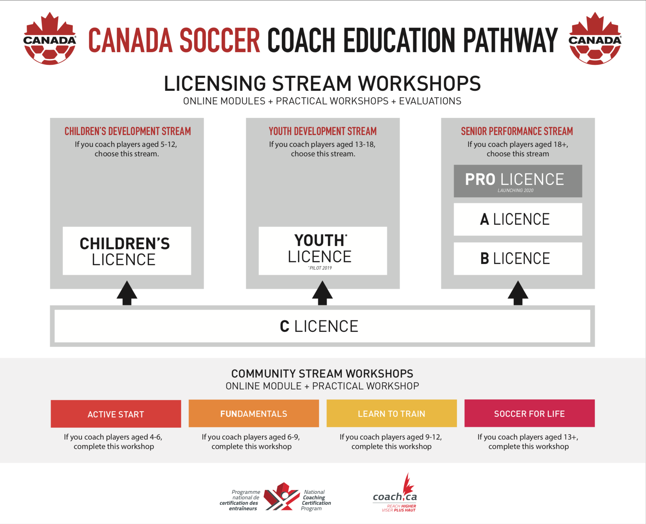 CSA Coaching Pathways